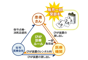 CPAP診療ルール