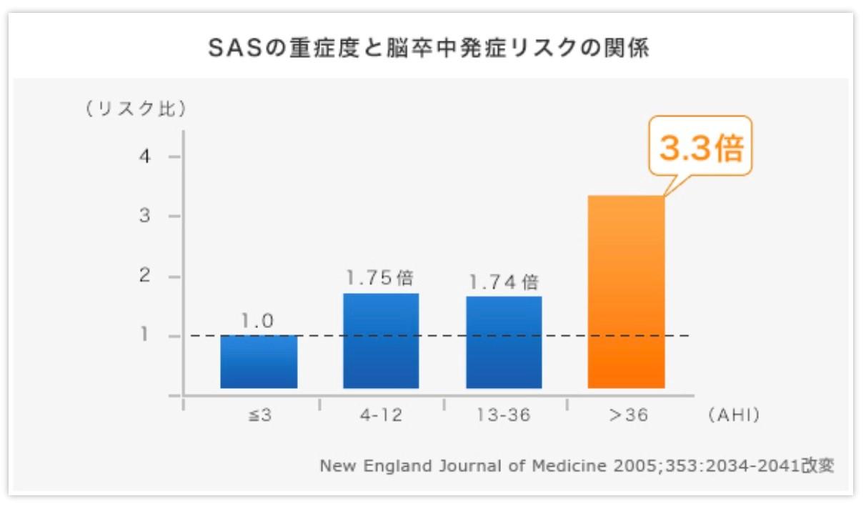 SASの重症度と脳卒中発症リスクの関係