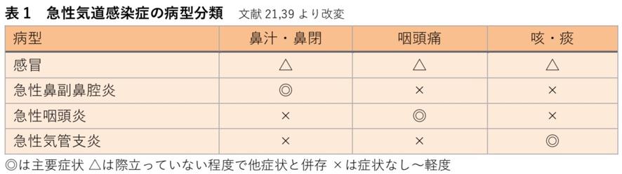 急性気道感染症の病型分類