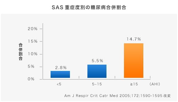 SAS重症度別の糖尿病合併割合